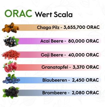 ORAC-Wert